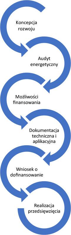 Koncepcje rozwoju
