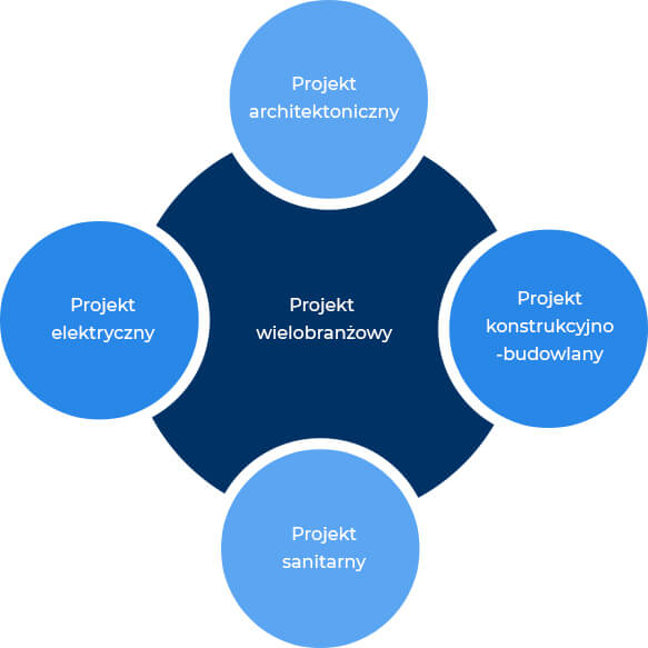 Projekty wielobranżowe