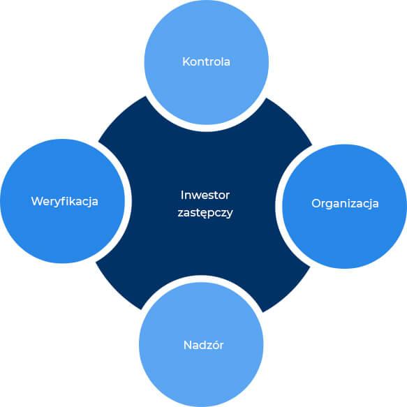 Usługa inwestora zastępczego